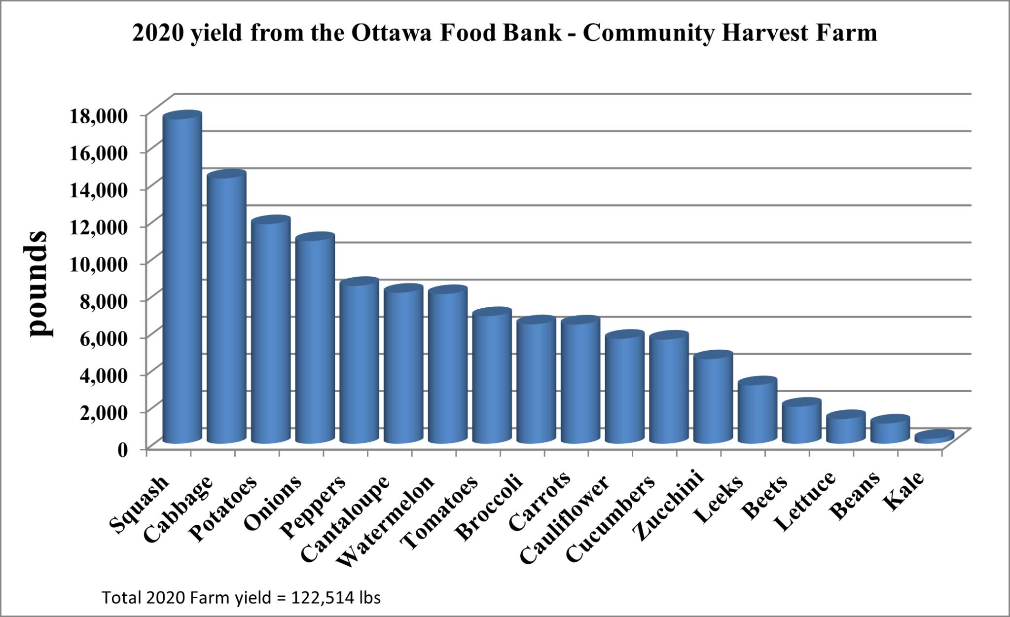 Community Harvest Farm Yield